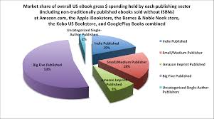October 2015 – Apple, B&N, Kobo, And Google: A Look At The Rest Of ... Cosmopolitan Liberty Media To Reduce Barnes Stake Wsj The Busiest Reading Day Of Year Is Wednesday Before Leonard Riggio Filebarnes Noble Interiorjpg Wikimedia Commons Samsung Galaxy Tab A Nook 7 By 9780594762157 Fileblurays At Tforanjpg Nobles Mobile Billing Details Usability Benchmark October 2015 Apple Bn Kobo And Google A Look The Rest Of Nook Ebook Reader Review Gadgeteer How This College Bookstore Operator Rethking Business Barrons Booksellers 44 Photos 22 Reviews Bookstores Suspends Ability To Download Nook Ebooks