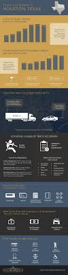 Truck Accidents In Houston, Texas – Infographic List Houston Car Accident Lawyer Thurlowlaw Associates Truck Lawyers Attorney Pros In Abraham Watkins Firm Amtrak Train And Semitruck Crash Johnson Garcia Llp Personal Injury Terry Bryant Law Will Subchapter M Revolutionize Tugboat Safety Morrow Attorneys Texas Lost Load Accidents Baumgartner 19 Best Expertise Trucking The What Evidence Is Important When Filing A Claim