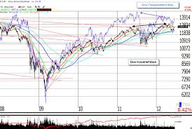 Dow Theory Letters Richard Russell