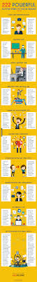 222 Powerful Action Verbs To Use In Your Resume | TFE Times Computer Science Resume Verbs Unique Puter Powerful Key Action Verbs Tip 1 Eliminate Helping The Essay Expert Choosing Staff Imperial College Ldon Action List Pretty Words Cv Writing Services Melbourne Buy Essays Online Best Worksheets Rewriting Worksheet 100 Original Resume Eeering Page University Of And Cover Letter