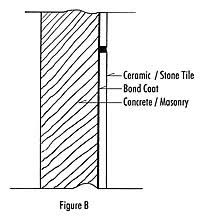installing wall tile outdoors
