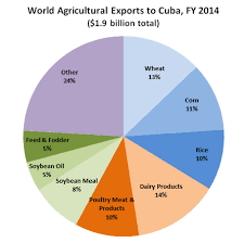Pie Chart Shows The Make Up Of All Agricultural Exports To Cuba In FY2014