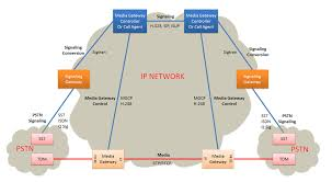 Media Gateway - Wikipedia Dvg2001s 1port Fxs Rj11 For 1 P End 212015 1015 Am Telephone Hybrid Wikipedia 844e1 Wifi Concurrent 4 Port Ge Lan Voip Ethernet Gateway With How To Find Phone Systems Small Business Top10voiplist Whats The Difference Between And Pstn Sinch Media Gateway What Is A Public Switched Network Improving Your Bottom Line Costeffective Access Solutions Products_dinstarvoip Softswitchgsmpstn Ss7 Sip Pri Five9 Vs Incontact Contact Center Comparison