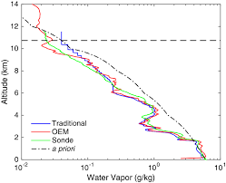 Sodium Vapor Lamp Pdf by Osa Retrieval Of Water Vapor Mixing Ratio From A Multiple