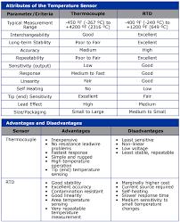 rtd vs thermocouple comparison chart ultra electronics nuclear
