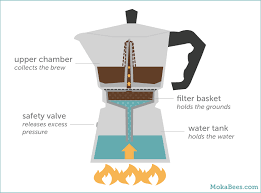 How Does A Moka Pot Work