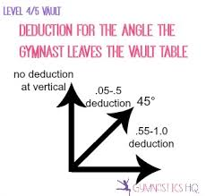gymnastics scoring 10 minute guide to how it works
