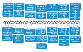 First Timeline For Warriors Series Spanning From Dawn Of The Clans To After Firestars Quest