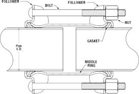 dresser coupling dresser sleeve pipeline repair distributor