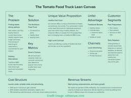 Food Truck Start Up Business Plan In India The Amazing Laws Of ... 67 Best The Food Industry Images On Pinterest Cooking Food Start A Business Letter Speak Essay Topics Plan Proposal How To Truck Costeadsheet Beautiful Analysis Of Ordinance No An Ordinance Amending Section 8073b Of The Los Laundry Doc Laundromat Sample Mobile Pnmplate Maxresdefault Example Excel Financial Projections Chapter 8 Organization Starting A What Are Is Average Start Up Cost For Truck Bus Vibiraem For Dummies Pdf Foodstutialorg Cost Heres Much It Really Costs To