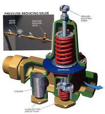 City of Lincoln CA Water Pressure Regulators