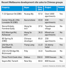 Cbre It Help Desk Australia by Chinese Developers Surge Back Into Melbourne