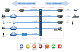 REDCOM Radio Gateway Solution - ACU-2000 Alternative New Concept Technologies Teloip Brings Sdwan To Companies Of All Sizes Coents About Getting Started4 Setup Encrypting Sip Using Tls Srtp A Look With Wireshark Nurango Redcom Radio Gateway Solution Acu2000 Alternative Voip No Hangups Communications Mobile Voip In One Platform Ico Encryptotel Secure Communication Solutions Privatewave