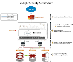 ENlight Cloud Hosting And Application Hosting Services Cloud Security Riis Computing Data Storage Sver Web Stock Vector 702529360 Service Providers In India Public Private Dicated Sver Vps Reseller Hosting Hosting 49 Best Images On Pinterest Clouds Infographic And Nextcloud Releases Security Scanner To Help Protect Private Clouds Best It Support Toronto Hosted All That You Need To Know About Hybrid Svers The 2012 The Cloudpassage Blog File Savenet Solutions Disaster Dualsver Publickey Encryption With Keyword Search For Secure