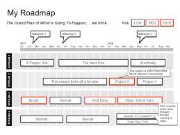 how do i create a project roadmap u2013 business documents uk