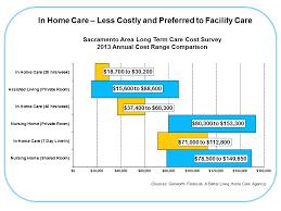 The Cost of Home Care in Sacramento CA