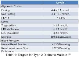 hdl cholesterol range normal nonfasting cholesterol levels insomnia