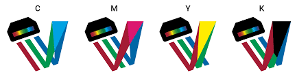 Printed Products Like T Shirts Mugs And Canvas Dont Emit But Only Reflect Light Therefore It Is Not Possible To Use The Same Additive RGB Color System