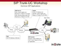 SIP Trunk-UC Workshop IT Expo Ppt Video Online Download Voistel Gsm Ip Pbx Ppt Video Online Download Sip Session Iniation Protocol Study Notes Trunks Ldon Kent And Sussex Infinity Group Hosted Vs Trunking 8 Differences Between Most Volte Virtualization Beyond Voice The Challenge Is Explaing Pri With Brian Hyrek Youtube Trunkuc Workshop It Expo Protocolos H323 E Iax Firewall Seems To Start Blocking After Several Minutes For All Provider Voip Service For Maryland
