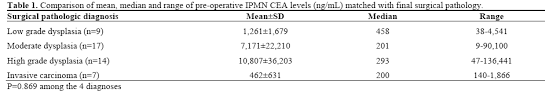 cea test normal range cyst fluid carcinoembryonic antigen level is not predictive of