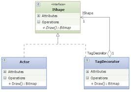 Java Decorator Pattern Sample by Decorator Pattern Abdulmoniem U0027s Thoughts