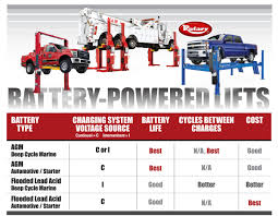 Rotary Lift Provides Tips For Choosing The Best Vehicle Lift Battery Best Batteries For Diesel Trucks In 2018 Top 5 Select Battery Operated 4 Turbo Monster Truck Radio Control Blue Toy Car Inrstate Bills Service Center Inc Buy Choice Products 110 Scale Rc Excavator Tractor Digger High Cca Reserve Capacity 7 Youtube 12v Kids Powered Remote 9 Oct Consumers Buying Guide 12v Toyota Of Consumer Reports