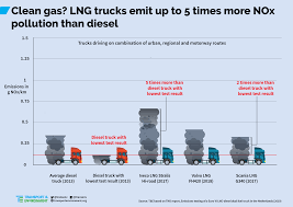 100 Diesel Truck Vs Gas Onroad Tests Show Gas Trucks Up To 5 Times Worse For Air