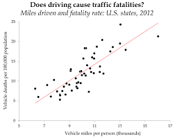 The No. 1 Cause Of Traffic Fatalities? It's Not Texting - Pacific ... Pennsylvania Truck Accident Stastics Victims Guide One In Five Accidents Involves A Lorry According To Astics Oklahoma Drunk Driving Fatalities 2010 Law Car Gom Law Pakistans Traffic Record Punjab Down Kp Up Since 2011 The Weycer Firm Infographic Attorney Joe Bornstein 2013 On Motor Vehicle By Type Teen Driver Mcintyre Pc 18 Dead As Indian Truck Runs Over Sleeping Pilgrims Pakistan Today Attorneys