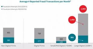 fraud transactions