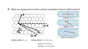 1.Please Describe Two Template-based Fabrication Strategies For ... Iab Initioi Study Of The Electronic And Vibrational Properties Slide Show Graphitic Pyridinic Nitrogen In Carbon Nanotubes Energetic Technologies Free Fulltext Refined 2d Exact 3d Shell Int Publications Mechanical Electrical Single Walled Carbon Patent Wo2008048227a2 Synthetic Google Patents Mechanics Atoms Fullerenes Singwalled Insights Into Nanotube Graphene Formation Mechanisms Asymmetric Excitation Profiles Resonance Raman Response