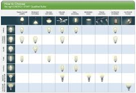 fluorescent lights types of fluorescent light bulbs types of