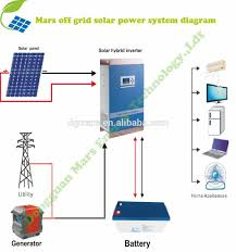 2kw Solar Power System, 2kw Solar Power System Suppliers And ... Ground Mounted Solar Top 3 Things You Should Know Energysage Home Power System Design Gkdescom Built 15 Steps With Pictures Best For Photos Interior Ideas Gujarat To Install Solar Panels On 300 Houses Ergynext How Go Dewa A Simple Guide Proptyfinderae Blog Panels Michydro Offgrid Systems Fsrl Projects And Control Of Modular Bestsun Cheap 2000w Offgrid Or Residential Beautiful Panel Outstanding Typical Electrical Wiring Diagram