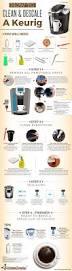 Mccafe Pumpkin Spice Keurig by Keurig Recipes You U0027ll Love On Pinterest Iced Coffee Keurig