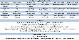 Real Company Box Trailers V2.0 Mod - American Truck Simulator Mod ... Infographic Electronic Logging Device Maker Peoplenet Pushes Patent Us240088245 Systems And Methods For Producing Federal Judge Deals Swift Transportation Legal Setback Wsj Startup Trucker Path Wants To Be The Uber Of Trucking Industry Cloud Logistics Truckers Receive Damages After Carrier Misclassifies Knight Knx To Merge With Columbia With 48 Target Trailer Average Starting Pay Years One Through Three Page 1 My 3rd Paycheck At Transportation As Solo Driver 071816 Truck Repair Invoicete And Auto Example Freewordmplates Of Enter Mger Agreement Ordrive Owner Operators
