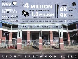 Upgrades Sought At Eastwood Field | News, Sports, Jobs - Tribune ...