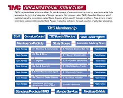 ATA - TMC Organization