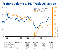 Fuel Costs, Regulatory Impacts And Economy Create Concern For Truck ...