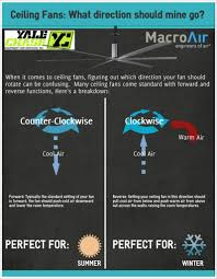 what is the proper ceiling fan direction for and cold yale
