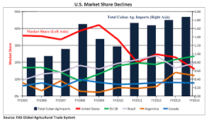 Chart Illustrates The Decline Of US Market Share In Cuba Between FY2005 And FY2014