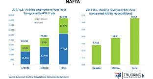 100 North American Trucking Call For NAFTA Modernization NTTC Conference 2018 Bulk Transporter