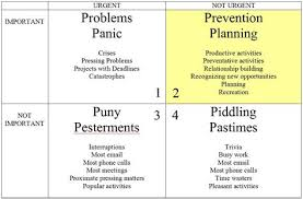 The Seven Habits And Time Management Panic Prevention