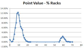 Scrabble Tile Point Distribution by What Good Looks Like The Expected Value Of A Scrabble Rack
