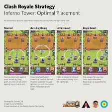 Top Tier Decks Yugioh October 2015 by Clash Royale Ladder Climbing Psychology Guide By Peakcell Cr