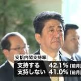 内閣支持率, 安倍晋三, 内閣, 第2次安倍内閣