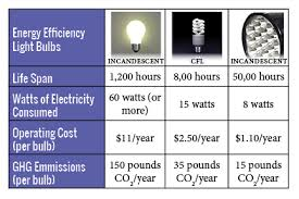 light bulb led vs cfl decoratingspecial