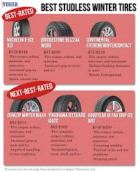 Best Studless Winter Tires By Price Point