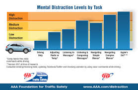 Distracted Driving | Hand-free Technology Large Truckrelated Accident Stastics Fatal Accidents And The Role Of Semi Trucks Polish Truck Stock Photos Oklahoma Teen Driver Mcintyre Law Pc Auto Insurance In Portldvancouver Area Visually California Texas 42015 Rasansky Firm Washington State Twice As On Average Shannon Car Accidents Ontario Opp 10 Years Astics Texting Driving Causes Car Period South Carolina Attorneys