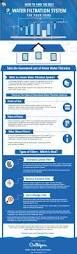 Culligan Water Filter Faucet Leaking by 11 Best Water Filter Water Softener Infographics Images On