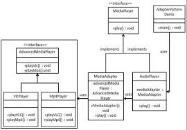 Java Decorator Pattern Real World Example by Design Patterns Adapter Pattern