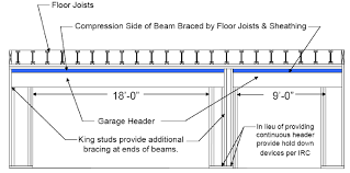 Residential Floor Joist Size by Door Header Size Chart Socialmediaworks Co